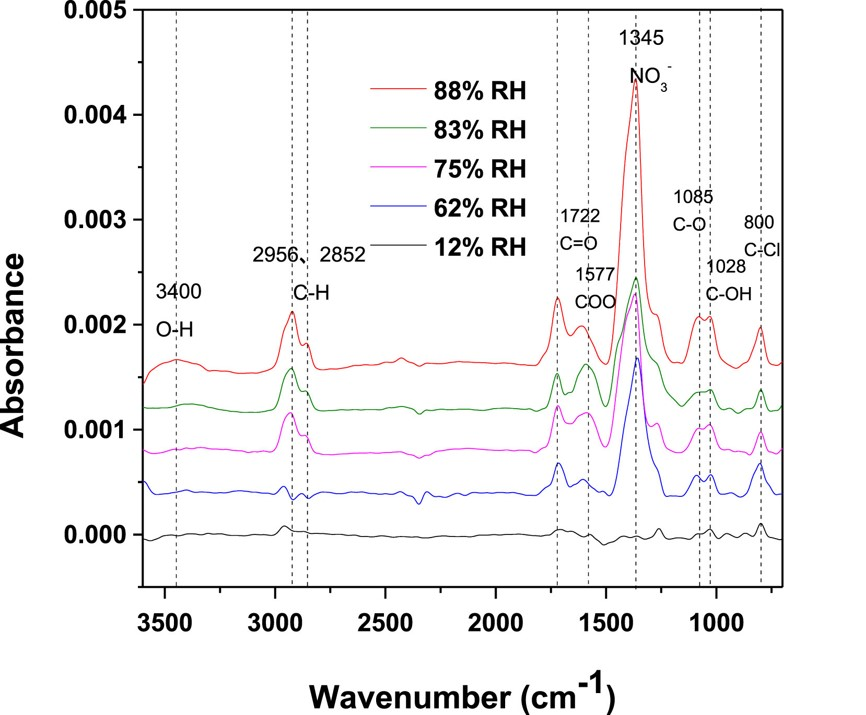 FTIR spectra of collected SOA from ethylene ozonolysis under different RH conditions .jpg