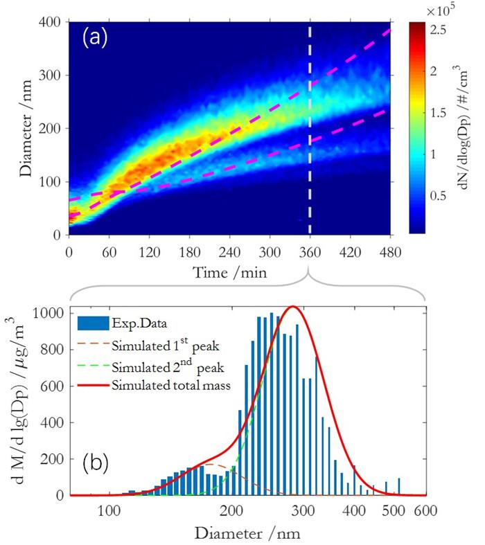 图3.CSVA模拟结果与烟雾箱实验值的比较